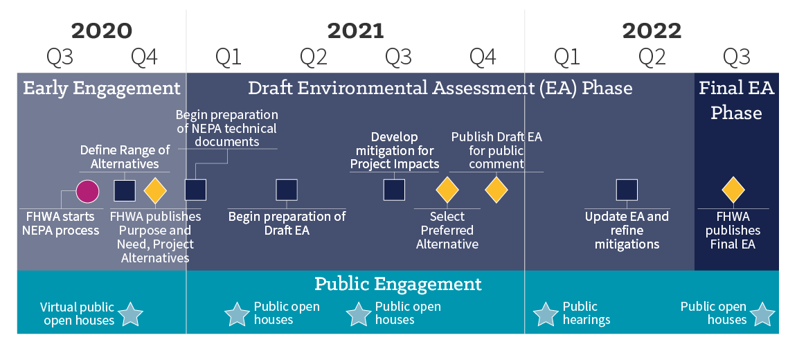 A detailed graphic timeline of the environmental review timeline for the I-205 Toll Project. We are currently defining the range of draft alternatives for study and we will begin preparing National Environmental Policy Act technical documents in early twenty twenty one. We expect the Federal Highway Administration will publish the final environmental assessment later in twenty twenty two.