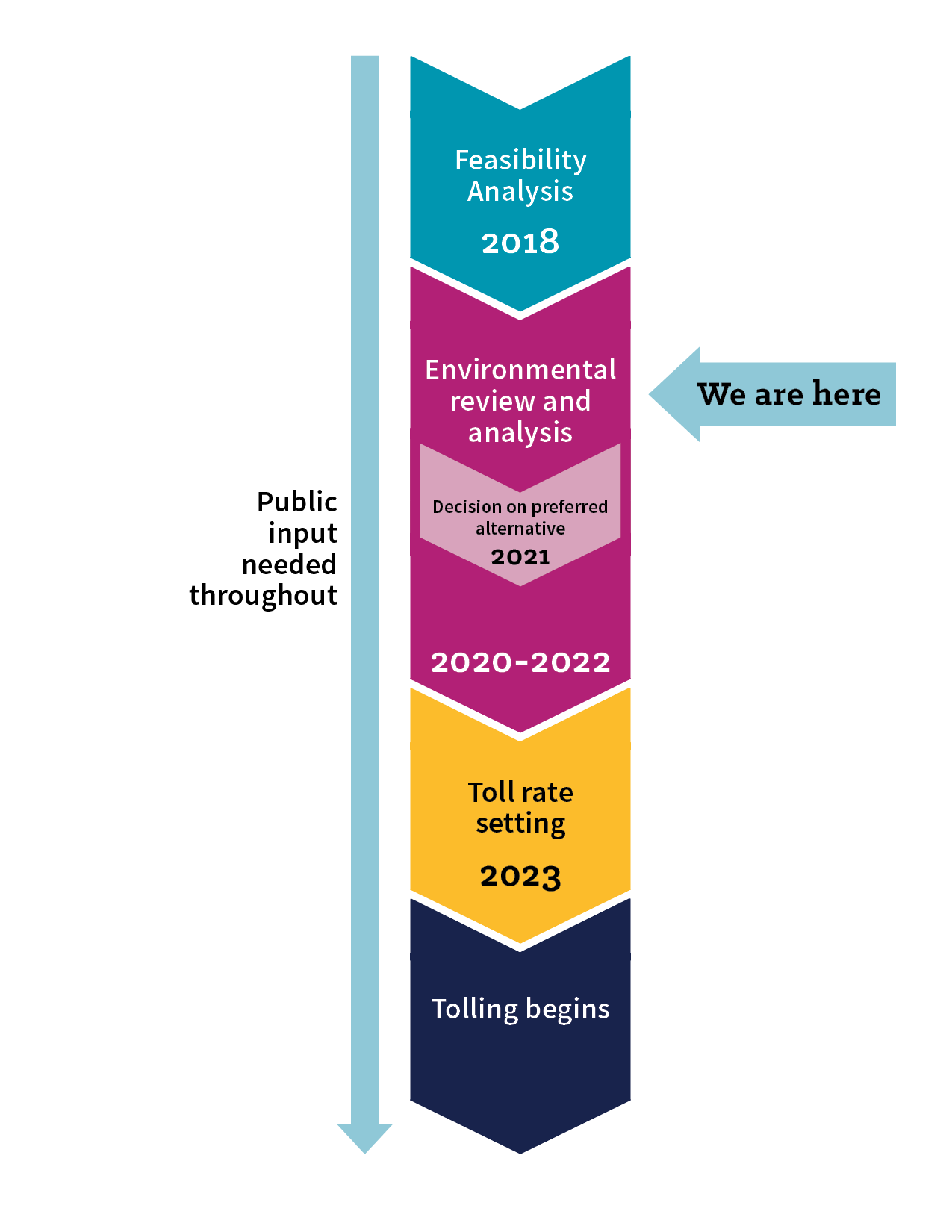 A graphic timeline of the I two oh five Toll Project. We are currently in the environmental review phase, and this phase will likely continue until twenty twenty two. Tolls would not be expected to begin until at least twenty twenty four. Public input is needed throughout the project.