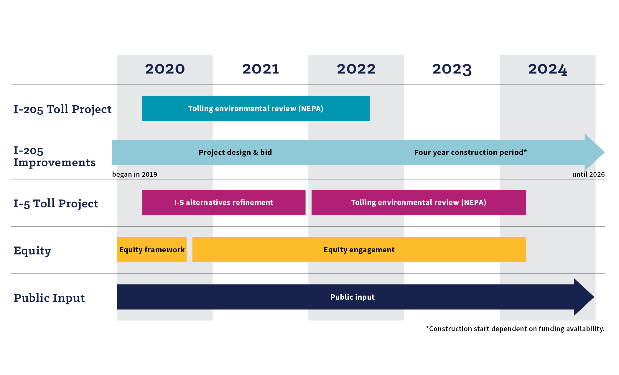 A detailed graphic timeline of how the I two oh five and the I five Toll Projects will move ahead in the next five years. Public input in needed throughout these projects.