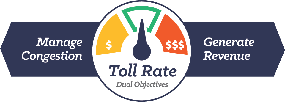 A graphic showing the I-205 Toll Project's dual objectives when setting a toll rate that finds a good balance between improving congestion and generating revenue.