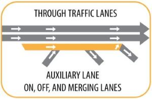 Graphic of through traffic lanes and on, off and merging lanes. The proposed auxiliary lane is a gold color.