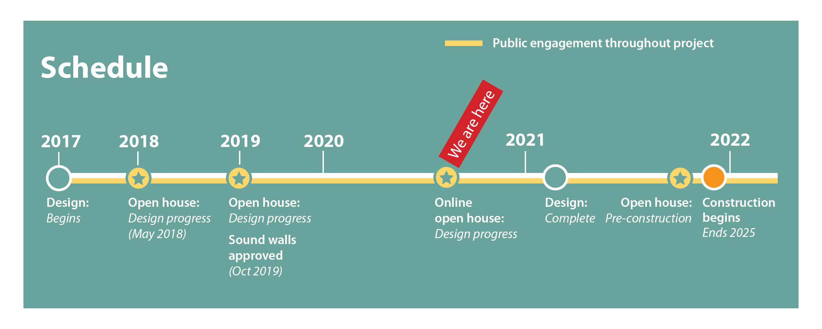 Graphic project timeline spanning from 2017 to 2022. A red box with text we are here marks a point labeled online open house design progress.