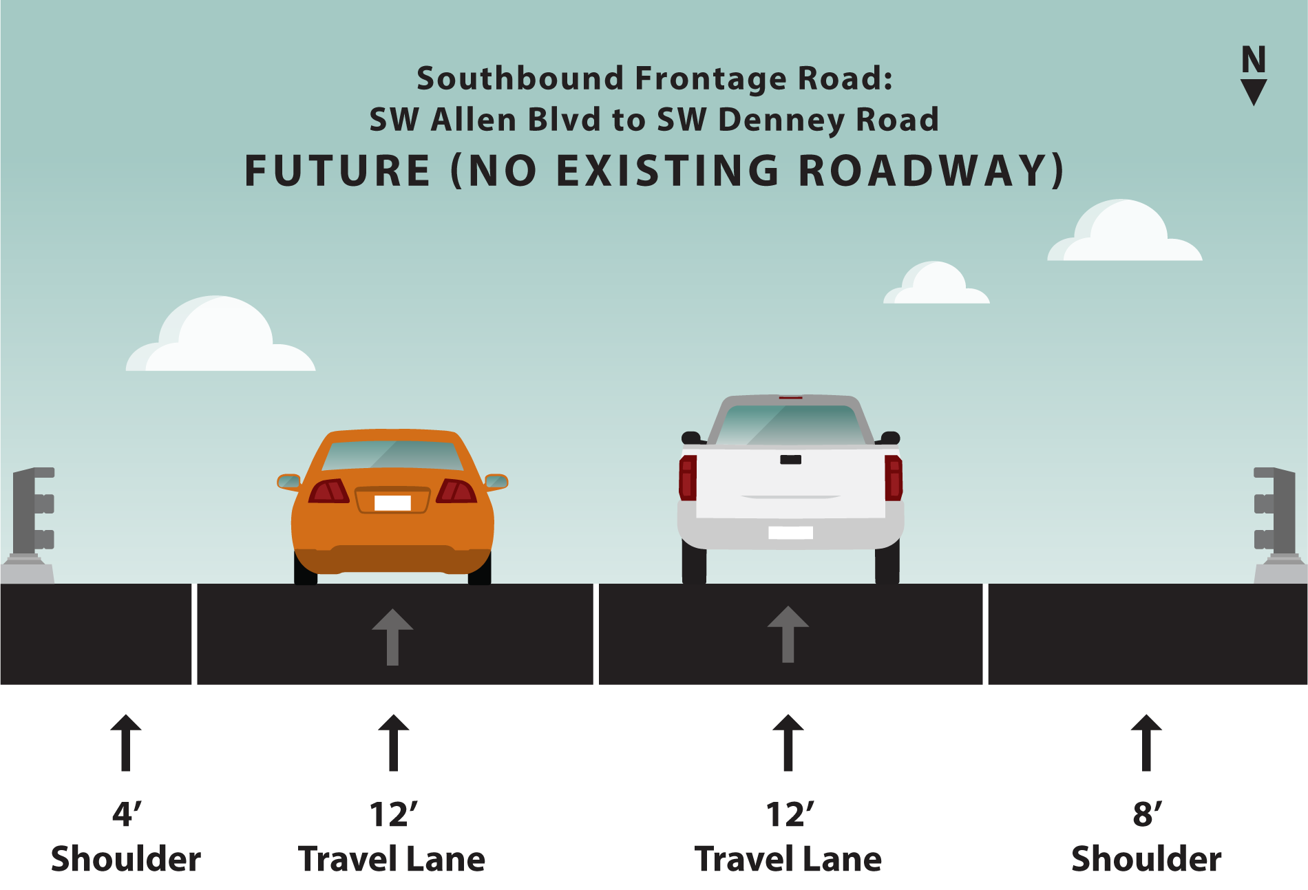Graphic rendering of width of new southbound frontage road. The left shoulder is four feet wide, two travel lanes are twelve feet wide and the right shoulder is eight feet wide.