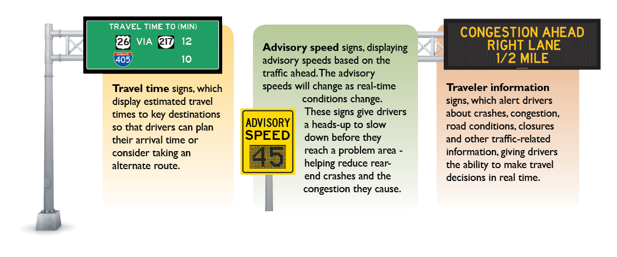 RealTime information signs