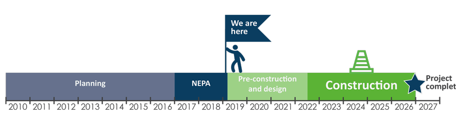 Construction Schedule: 2010-2016 Planning; 2017-2018 NEPA; 2019-2022 Pre-Construction and Design (We are here); 2022-2027 Construction