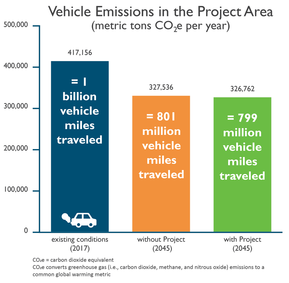 Vehicle Emissions in the Project Area comparison (tons of CO2e/year): Existing 417,156; without project 327,536; with project 326,762.