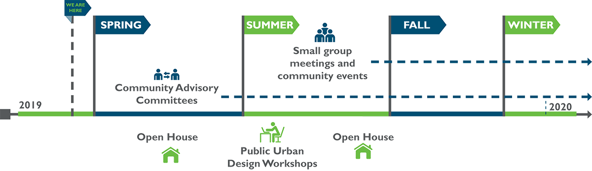 Outreach Opportunities: 2019 Open House; spring CAC; summer design workshops, open house; fall small group meetings and events.