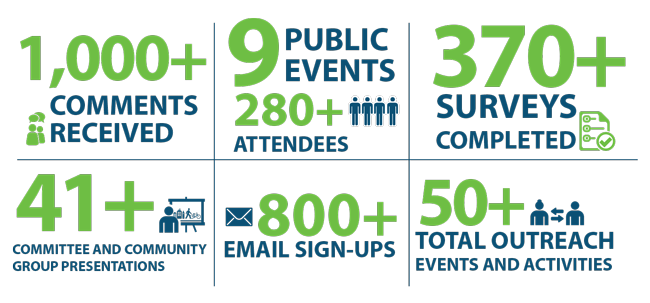 Outreach summary: 1000+ comments received; 9 public events with 280+ attendees; 370+ surveys completed; 41+ committee and community group presentations; 800+ email sign-ups; 50 total outreach events and activities.