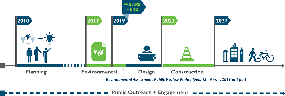 Schedule: 2010 - planning; 2017 - environmental; 2019 - 45 day comment period (we are here), design; 2023 - construction through 2027.