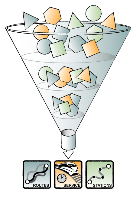 Alternative refinement funnel.