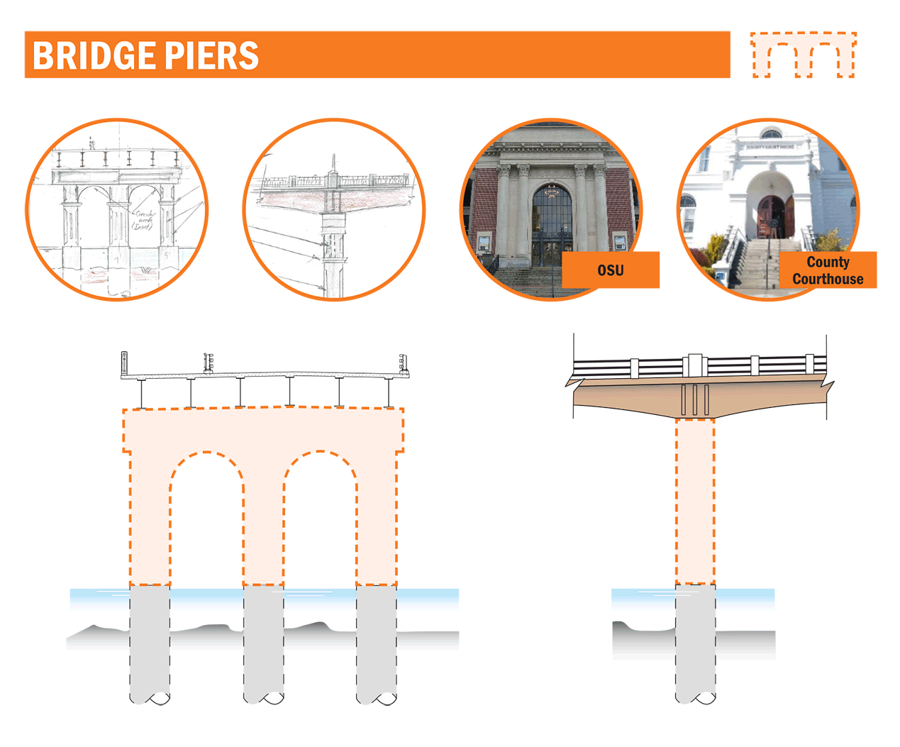 Graphic: examples of pier treatments