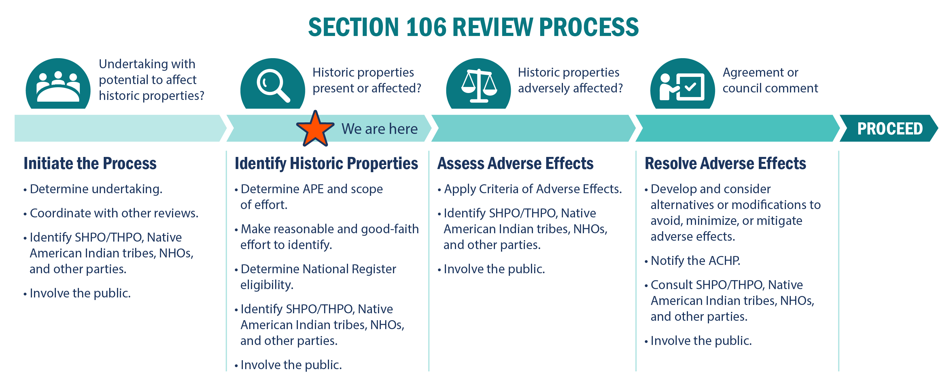 Section 106 process diagram.