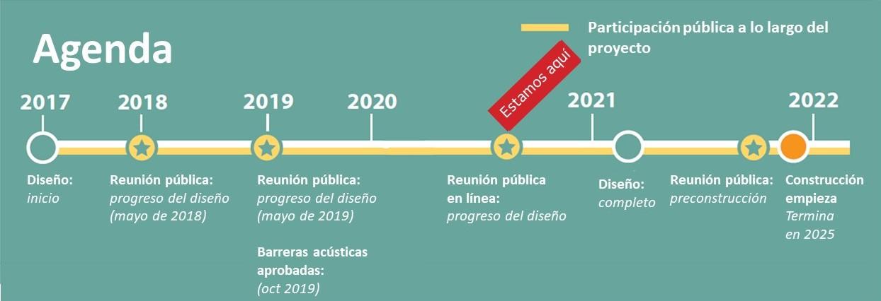 Agenda del proyecto y metas principales desde 2017 a 2022.