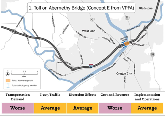 Map of alternative one showing a tolled freeway segment on the Abernethy Bridge. This alternative scored worse than other alternatives on transportation demand and cost and revenue. It scored average against other alternatives on eye two oh five traffic, diversion effects, and implementation and operation.