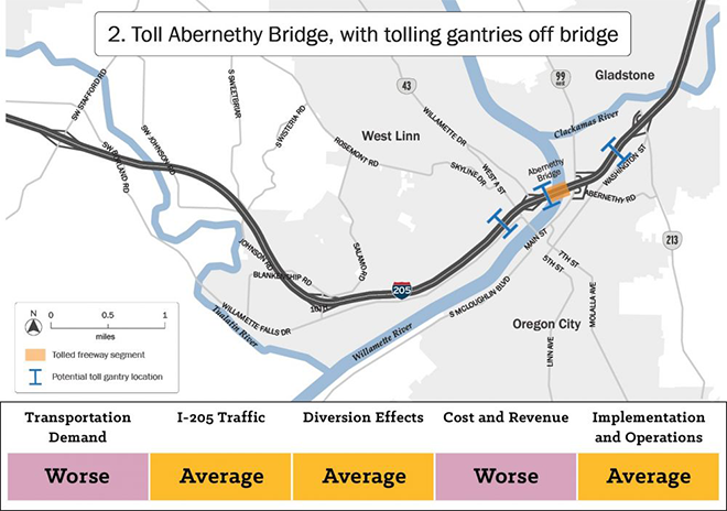 Map of alternative two showing a tolled freeway segment on the Abernethy Bridge with toll infrastructure off bridge. This alternative scored worse than other alternatives on transportation demand and cost and revenue. It scored average against other alternatives on eye two oh five traffic, diversion effects, and implementation and operation.
