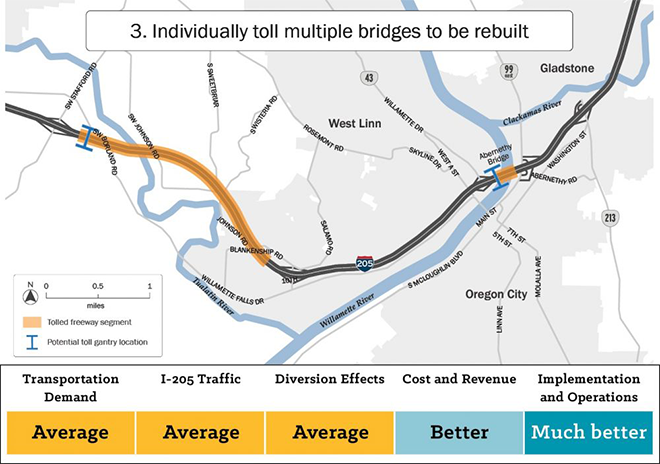 Map of alternative three showing tolls on multiple different bridges on I two oh five. This alternative scored average on transportation demand, I two oh five traffic, and diversion effects. It scored better against other alternatives on cost and revenue. It scored much better than other alternatives on implementation and operations.