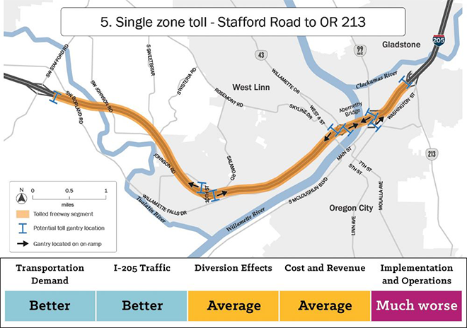 Map of alternative five showing a single toll zone between Stafford Road and Oregon Route two thirteen. This alternative scored much worse compared to other alternatives on implementation and operations. It scored average on diversion effects and cost and revenue. It scored better than other alternatives on transportation demand and I two oh five traffic.