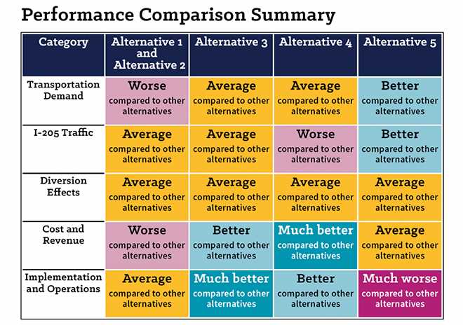A summary table showing how the alternatives compared to one another. Alternative three and alternative four scored the best compared to other alternatives.