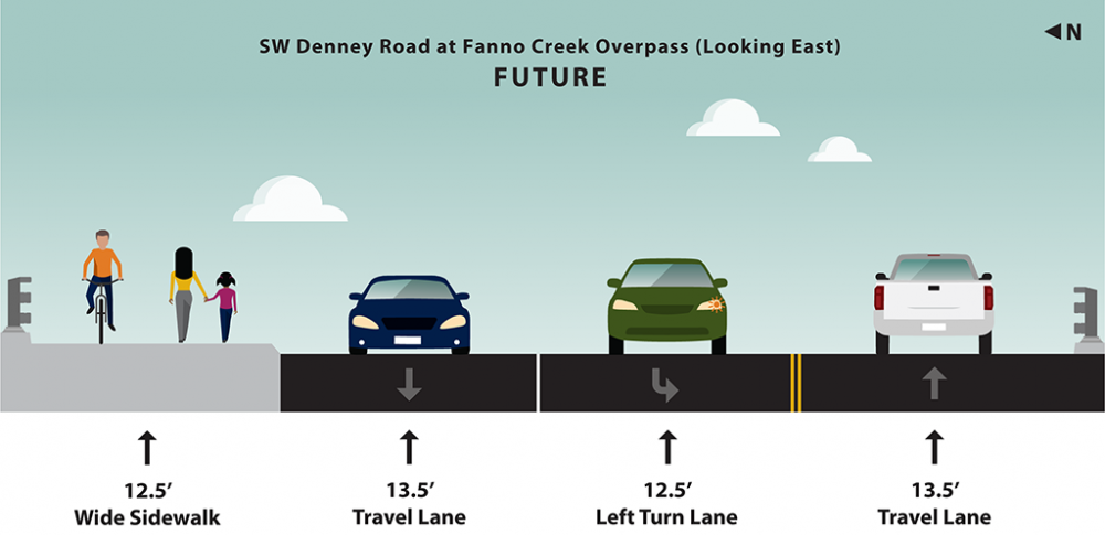 Graphic rendering of planned future lane and shoulder widths at southwest Denney Road at Fanno Creek Bridge looking east.