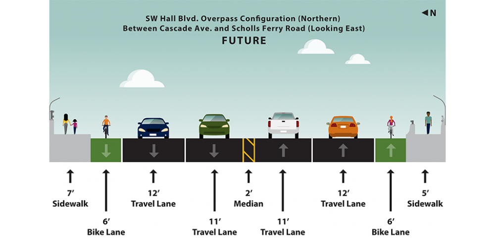 Graphic rendering of planned lane and shoulder widths for the southwest Hall Boulevard overpass between southwest Cascade Avenue and southwest Scholls Ferry Road looking east