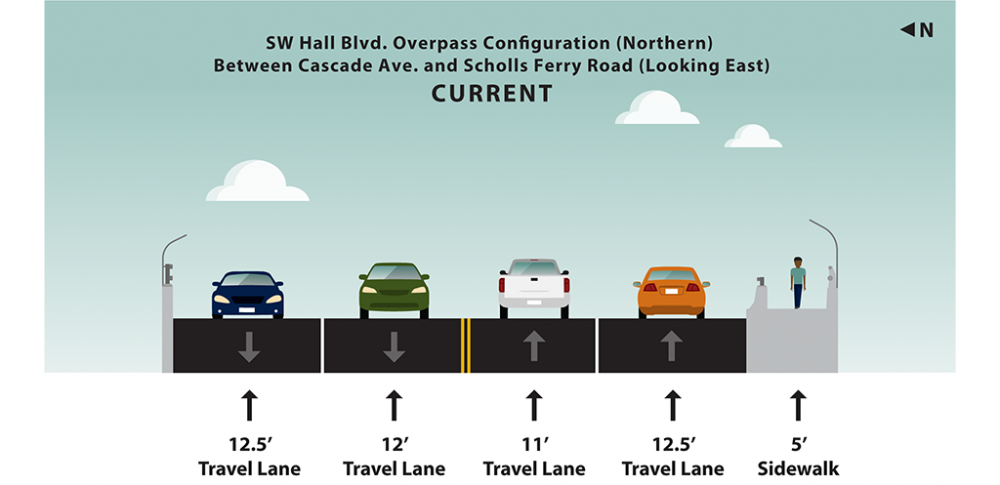 Graphic rendering of current lane and shoulder widths for the southwest Hall Boulevard overpass between southwest Cascade Avenue and southwest Scholls Ferry Road looking east.