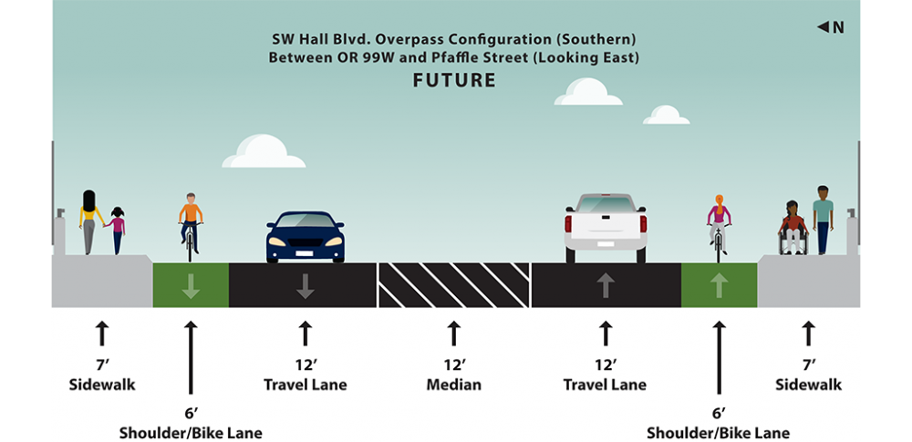 Graphic rendering of planned lane and shoulder widths for Hall Boulevard overpass between southwest Cascade Avenue and southwest Pfaffle Street looking east.