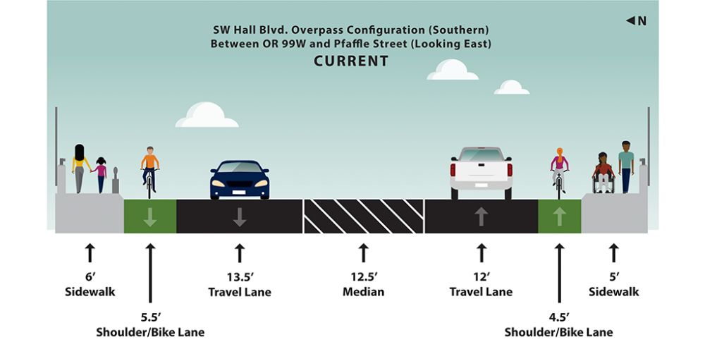 Graphic rendering of current lane and shoulder widths for Hall Boulevard overpass between southwest Cascade Avenue and southwest Pfaffle Street looking east.